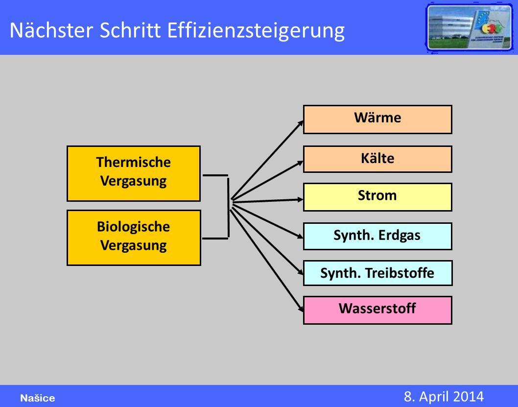8. April 2014 Našice Wärme Kälte Strom Synth. Treibstoffe Synth. Erdgas Wasserstoff Thermische Vergasung Biologische Vergasung Nächster Schritt Effizi