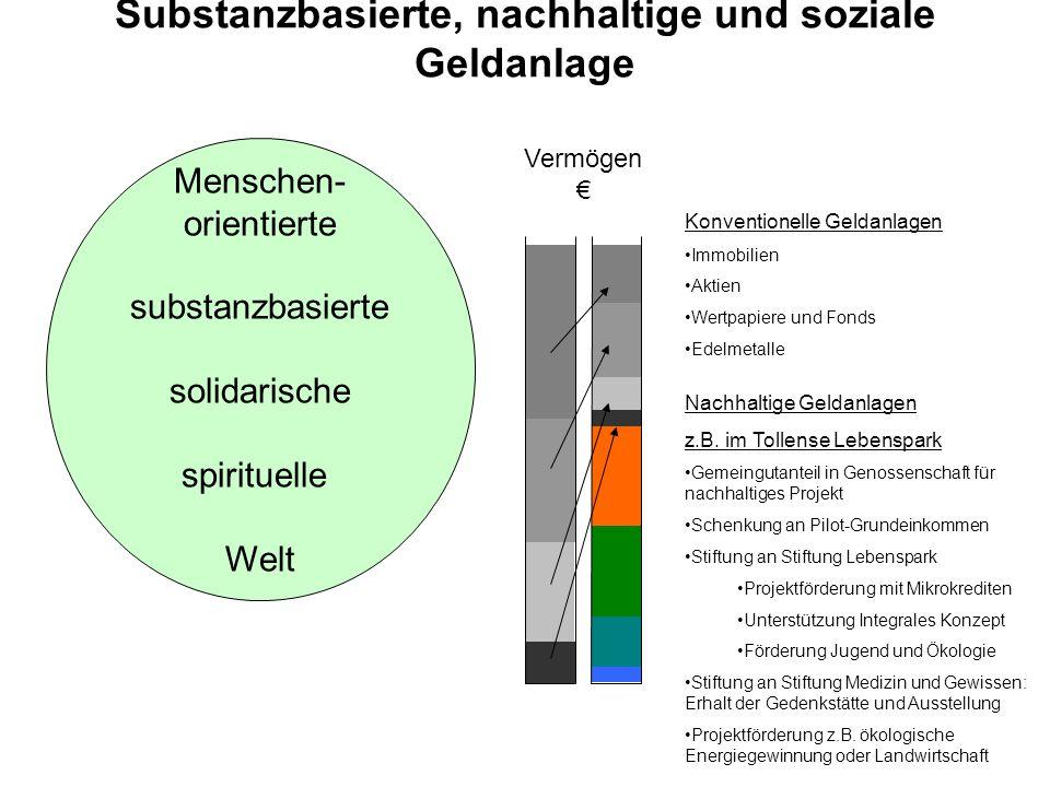 Menschen- orientierte substanzbasierte solidarische spirituelle Welt Vermögen Konventionelle Geldanlagen Immobilien Aktien Wertpapiere und Fonds Edelm