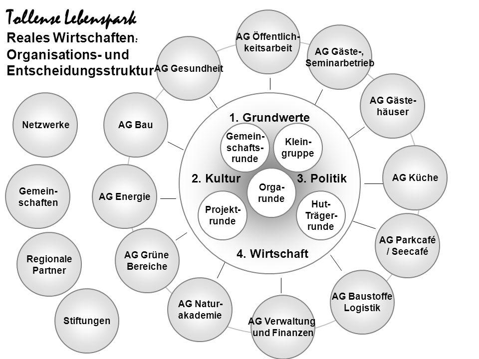 AG Baustoffe Logistik Orga- runde Tollense Lebenspark Reales Wirtschaften : Organisations- und Entscheidungsstruktur AG Grüne Bereiche AG Natur- akade