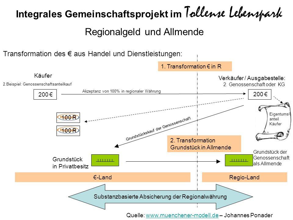 Regionalgeld und Allmende Käufer 1. Transformation in R -LandRegio-Land Grundstück in Privatbesitz Grundstück der Genossenschaft als Allmende 2. Trans