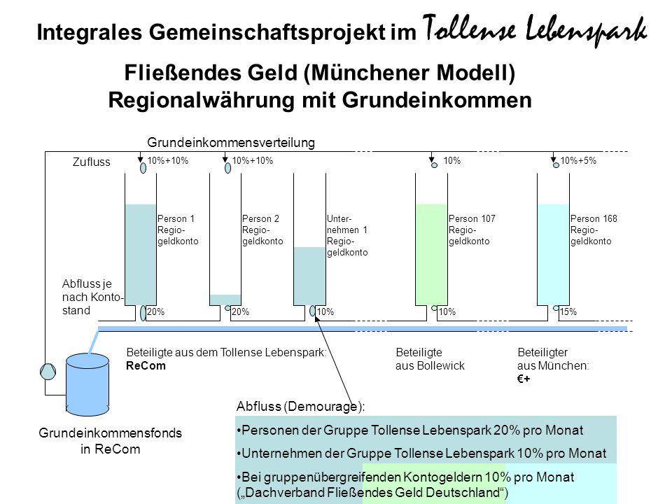 Fließendes Geld (Münchener Modell) Regionalwährung mit Grundeinkommen Person 1 Regio- geldkonto Person 2 Regio- geldkonto Unter- nehmen 1 Regio- geldk