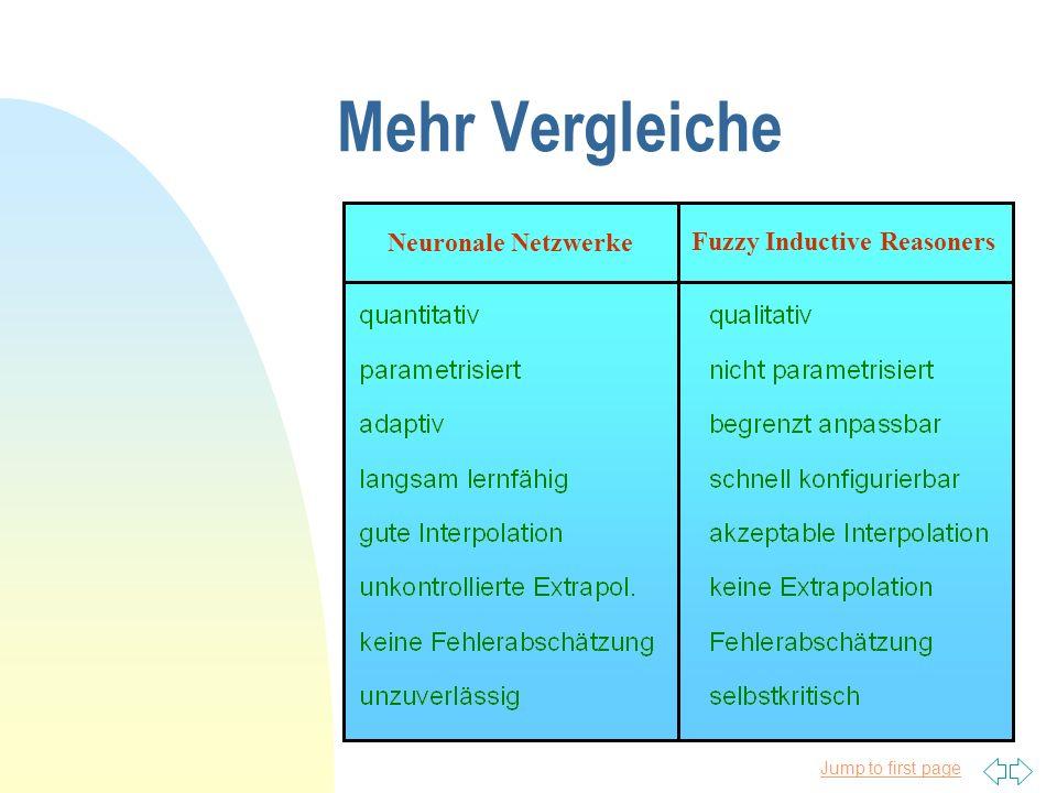 Jump to first page Mehr Vergleiche Neuronale Netzwerke Fuzzy Inductive Reasoners