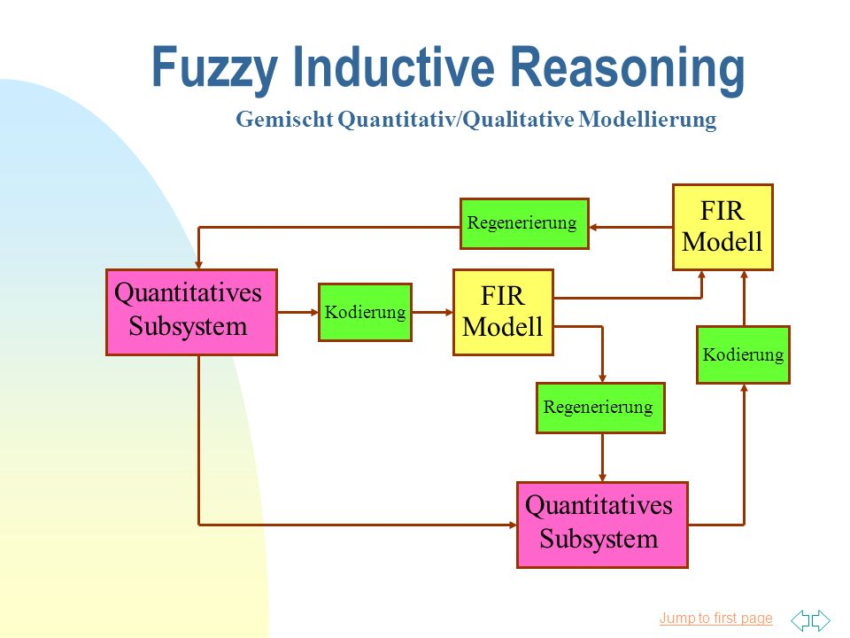 Jump to first page Fuzzy Inductive Reasoning Gemischt Quantitativ/Qualitative Modellierung Quantitatives Subsystem Kodierung FIR Modell Quantitatives