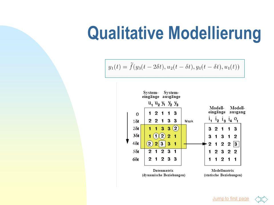 Jump to first page Qualitative Modellierung System- eingänge System- ausgänge Modell- eingänge Modell- ausgang Datenmatrix (dynamische Beziehungen) Modellmatrix (statische Beziehungen)
