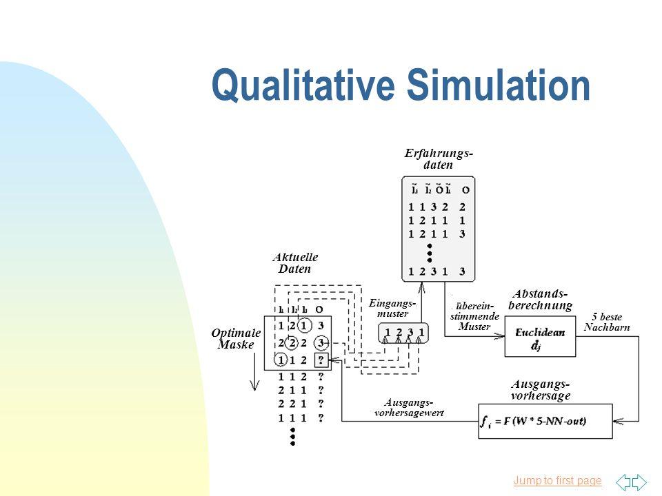 Jump to first page Qualitative Simulation Erfahrungs- daten Aktuelle Daten Optimale Maske Abstands- berechnung Ausgangs- vorhersage Eingangs- muster überein- stimmende Muster 5 beste Nachbarn Ausgangs- vorhersagewert