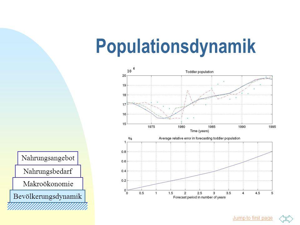 Jump to first page 10 6 % Populationsdynamik Makroökonomie Nahrungsbedarf Nahrungsangebot Bevölkerungsdynamik