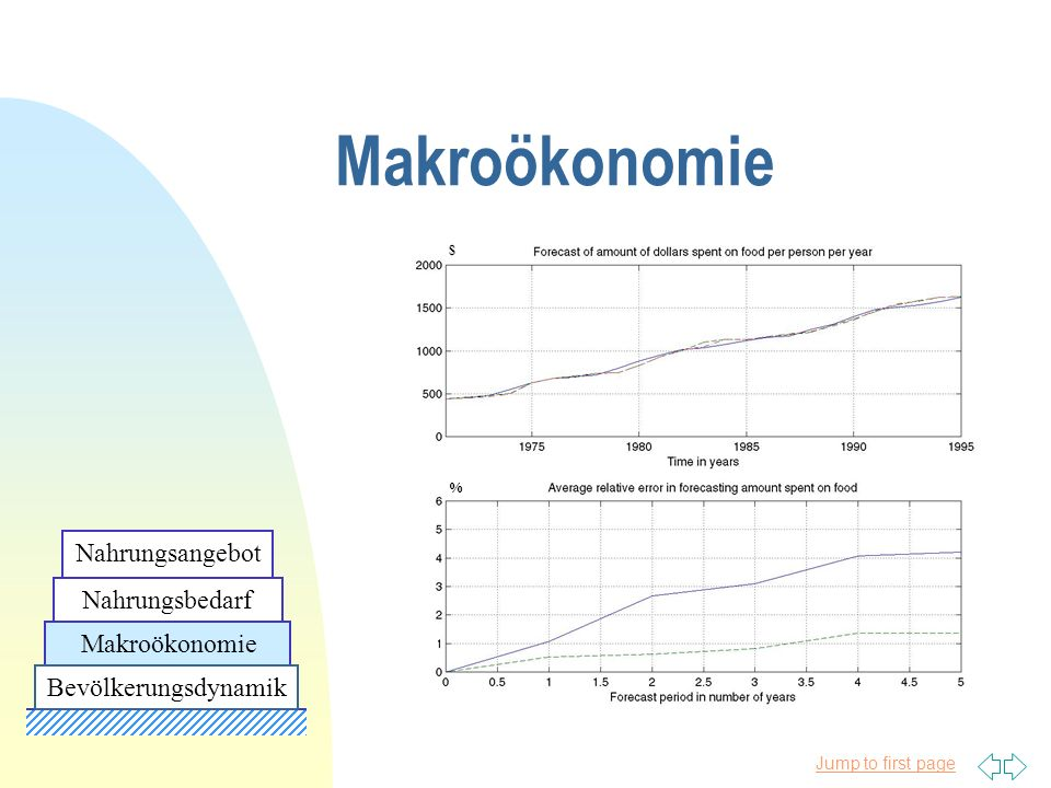 Jump to first page Makroökonomie $ % Nahrungsbedarf Nahrungsangebot Bevölkerungsdynamik