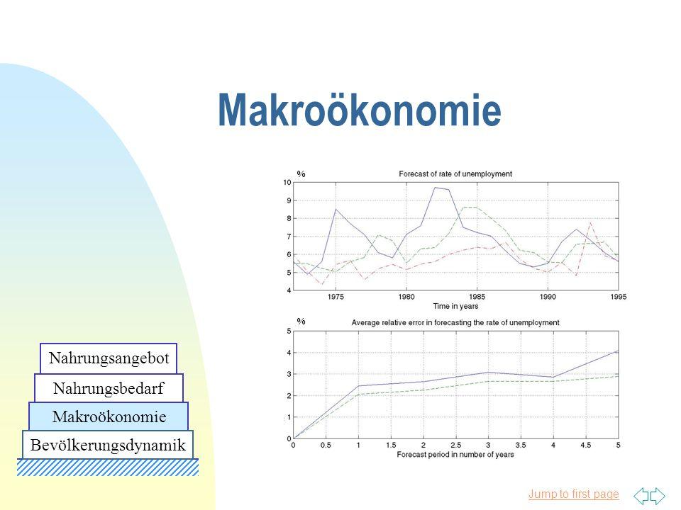 Jump to first page % % Makroökonomie Nahrungsbedarf Nahrungsangebot Bevölkerungsdynamik