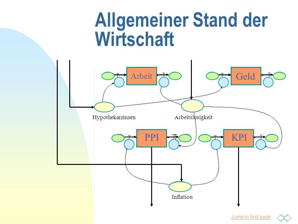 Jump to first page Allgemeiner Stand der Wirtschaft Arbeit Geld PPIKPI HypothekarzinsenArbeitslosigkeit Inflation