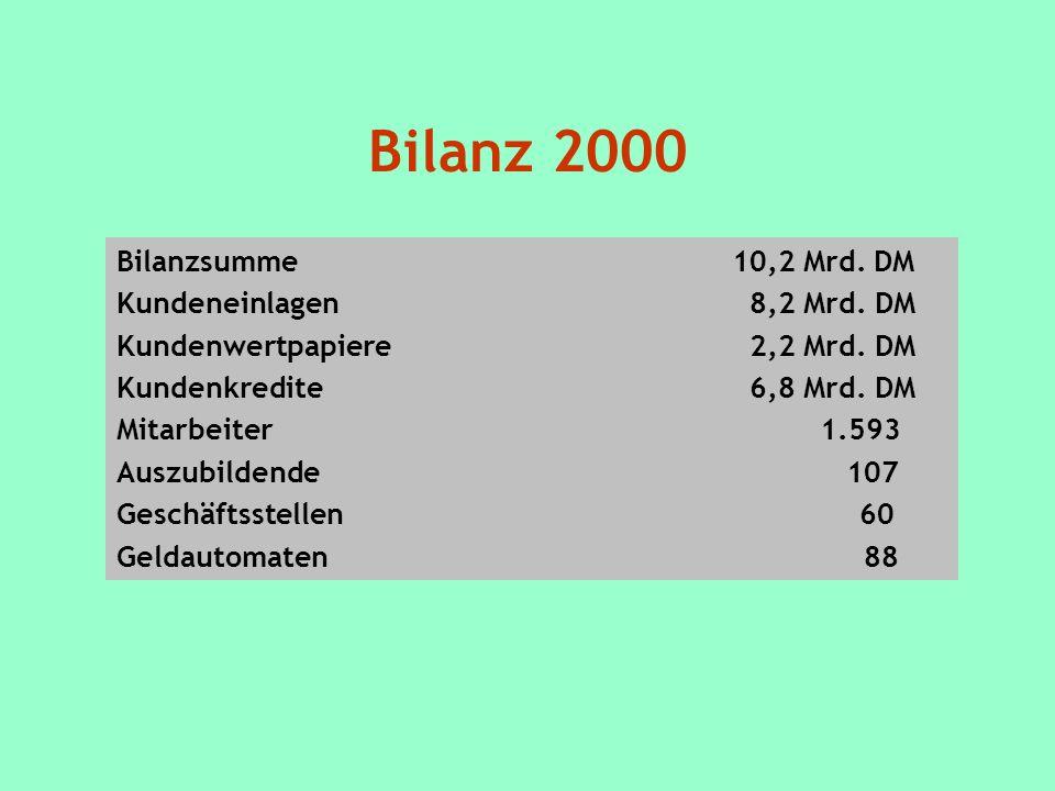 Bilanz 2000 Bilanzsumme 10,2 Mrd.DM Kundeneinlagen8,2 Mrd.