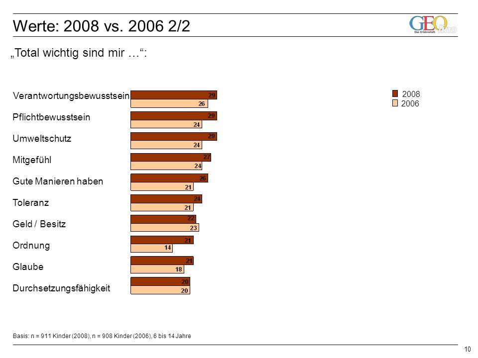 10 Basis: n = 911 Kinder (2008), n = 908 Kinder (2006), 6 bis 14 Jahre Verantwortungsbewusstsein Pflichtbewusstsein Umweltschutz Mitgefühl Gute Manieren haben Toleranz Geld / Besitz Ordnung Glaube Durchsetzungsfähigkeit 2006 2008 Werte: 2008 vs.