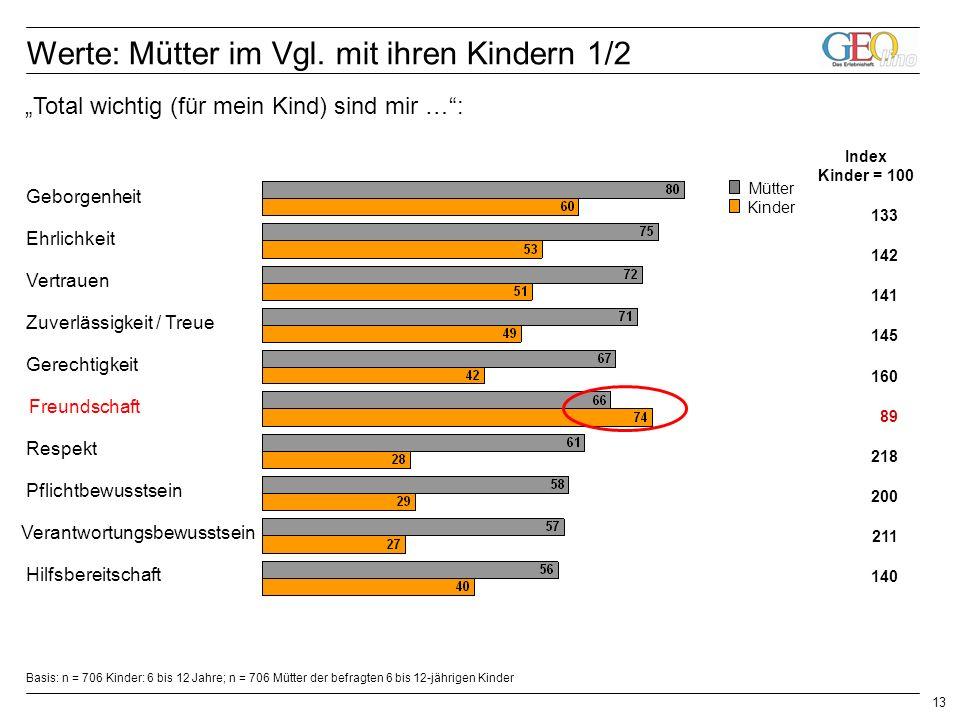 13 Index Kinder = 100 133 142 141 145 160 200 211 140 218 89 Werte: Mütter im Vgl.