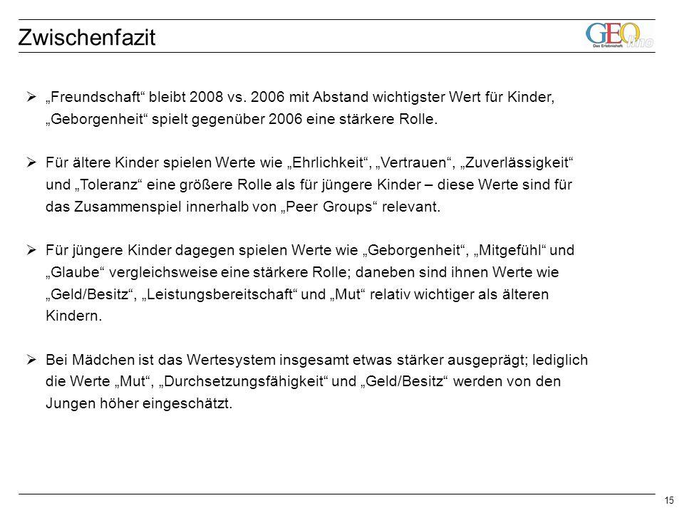 15 Freundschaft bleibt 2008 vs.