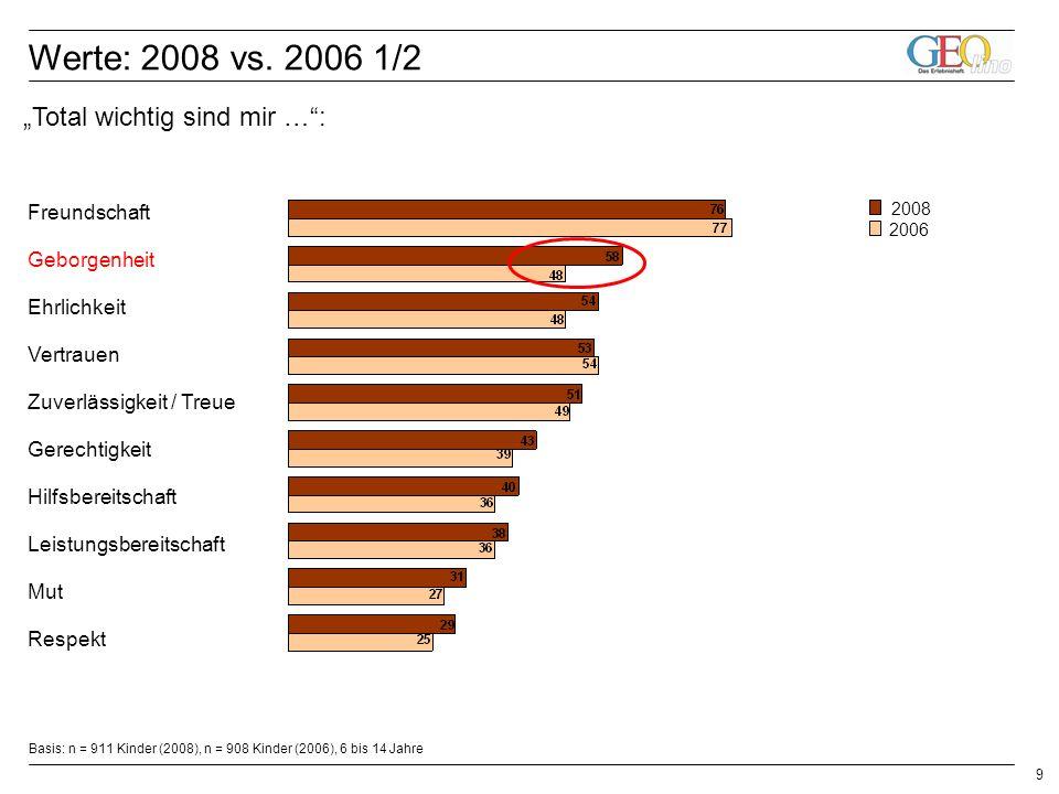 9 Basis: n = 911 Kinder (2008), n = 908 Kinder (2006), 6 bis 14 Jahre Freundschaft Geborgenheit Ehrlichkeit Vertrauen Zuverlässigkeit / Treue Gerechtigkeit Hilfsbereitschaft Leistungsbereitschaft Mut Respekt 2006 2008 Werte: 2008 vs.