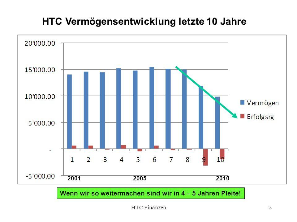 HTC Finanzen2 2001 2005 2010 HTC Vermögensentwicklung letzte 10 Jahre Wenn wir so weitermachen sind wir in 4 – 5 Jahren Pleite!