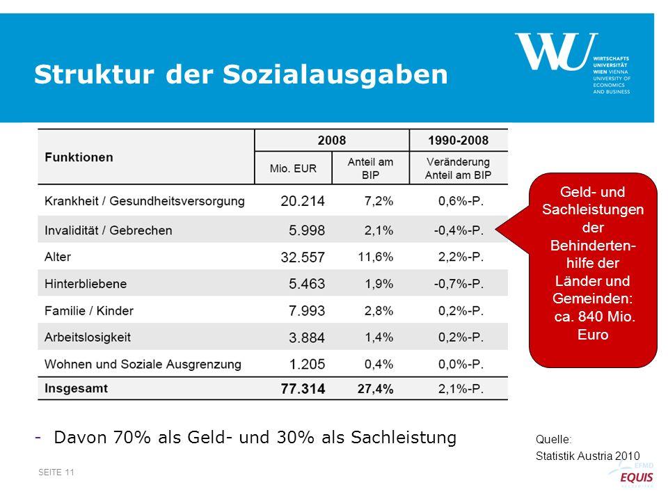 Struktur der Sozialausgaben SEITE 11 Quelle: Statistik Austria 2010 -Davon 70% als Geld- und 30% als Sachleistung Geld- und Sachleistungen der Behinde