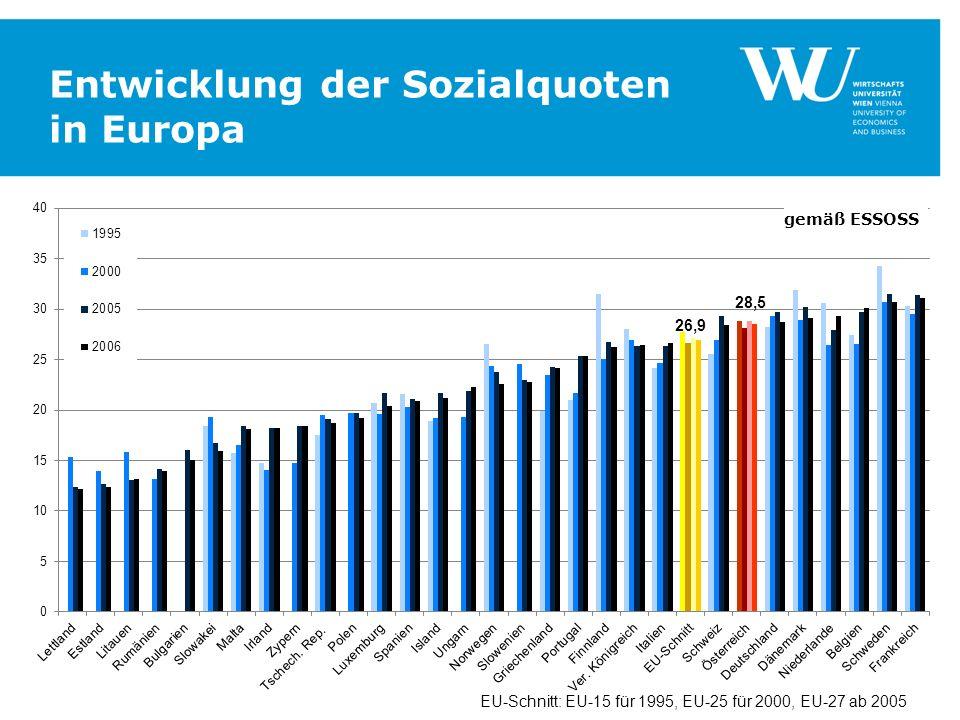 Entwicklung der Sozialquoten in Europa EU-Schnitt: EU-15 für 1995, EU-25 für 2000, EU-27 ab 2005 gemäß ESSOSS