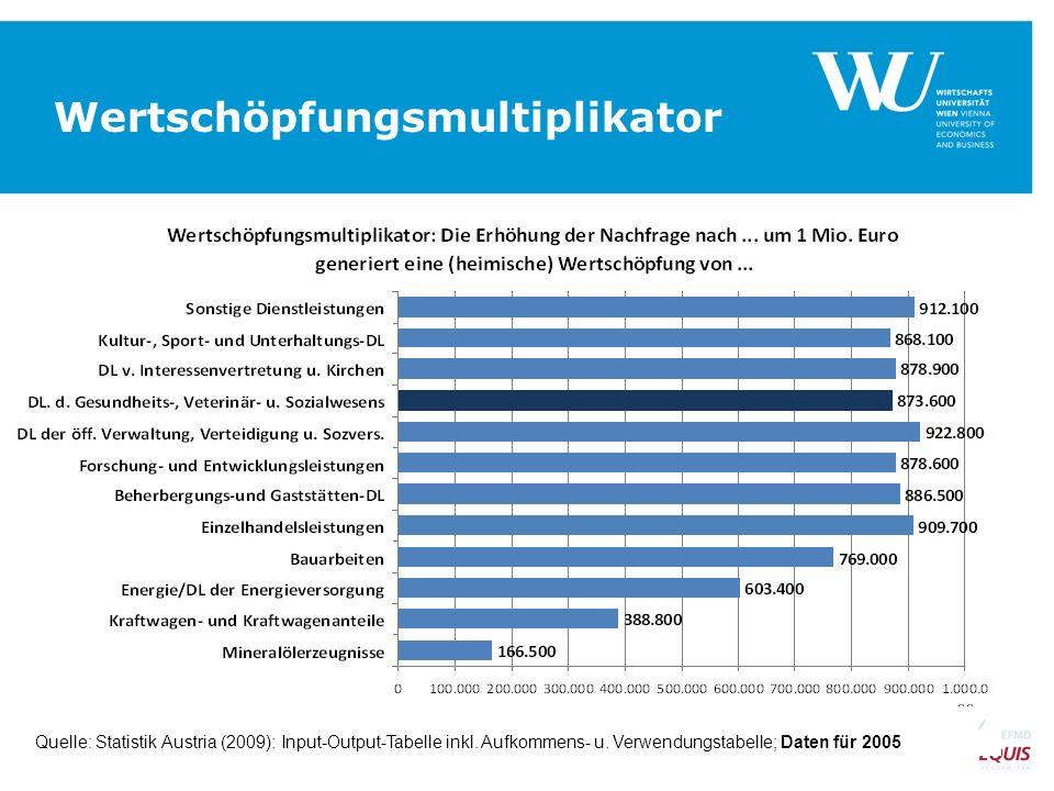 Wertschöpfungsmultiplikator SEITE 14 Quelle: Statistik Austria (2009): Input-Output-Tabelle inkl. Aufkommens- u. Verwendungstabelle; Daten für 2005