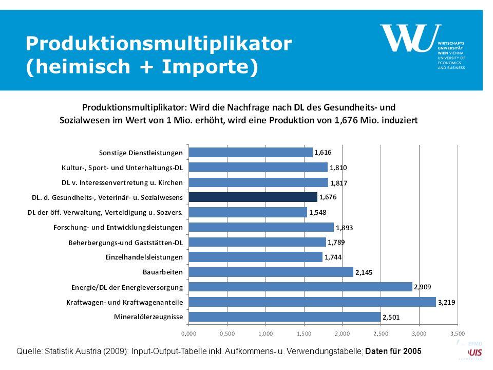 Produktionsmultiplikator (heimisch + Importe) SEITE 15 Quelle: Statistik Austria (2009): Input-Output-Tabelle inkl. Aufkommens- u. Verwendungstabelle;