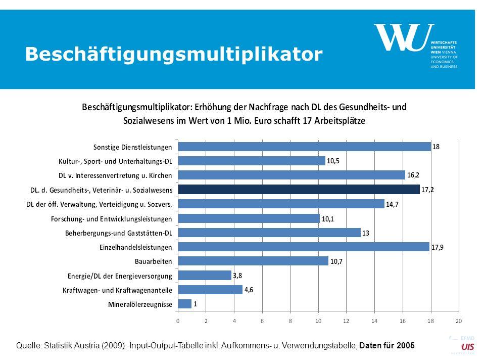Beschäftigungsmultiplikator SEITE 16 Quelle: Statistik Austria (2009): Input-Output-Tabelle inkl. Aufkommens- u. Verwendungstabelle; Daten für 2005