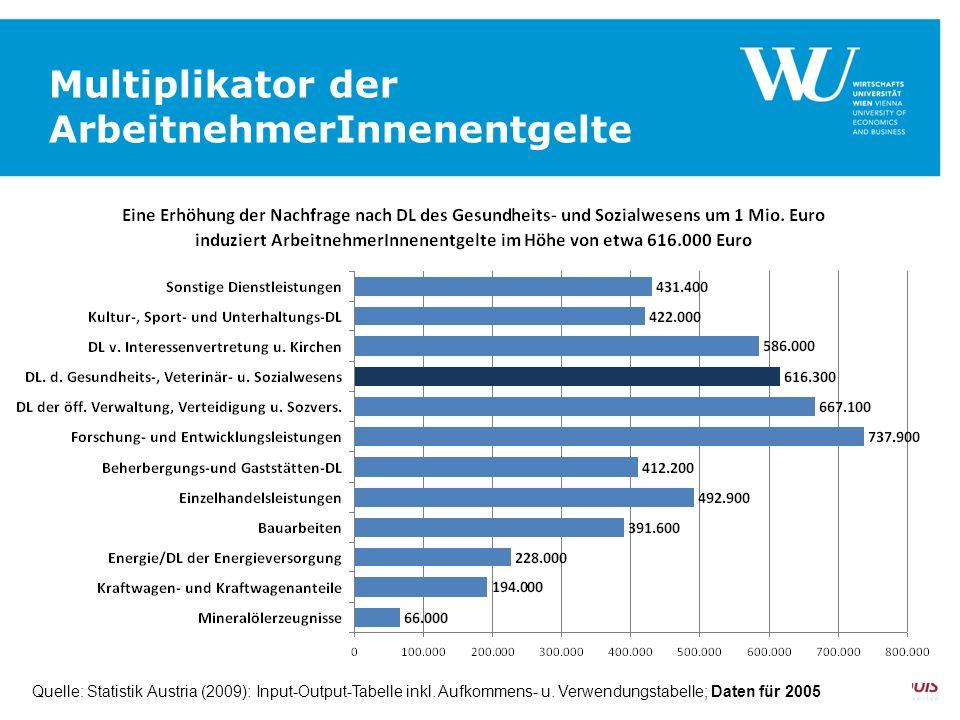 Multiplikator der ArbeitnehmerInnenentgelte SEITE 17 Quelle: Statistik Austria (2009): Input-Output-Tabelle inkl. Aufkommens- u. Verwendungstabelle; D