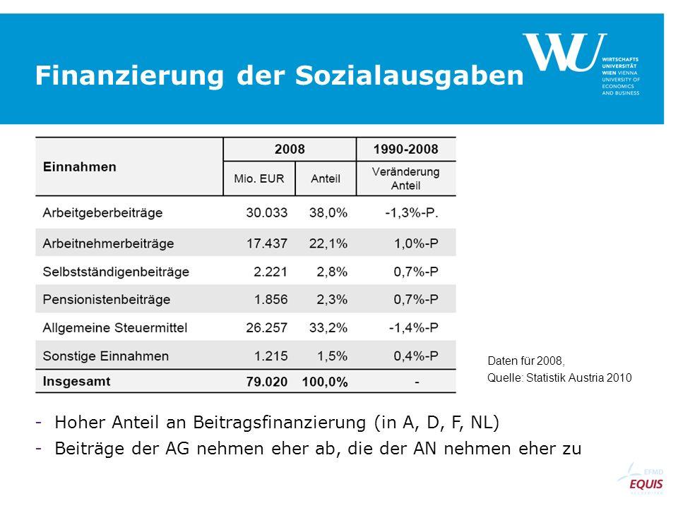 Finanzierung der Sozialausgaben Daten für 2008, Quelle: Statistik Austria 2010 -Hoher Anteil an Beitragsfinanzierung (in A, D, F, NL) -Beiträge der AG