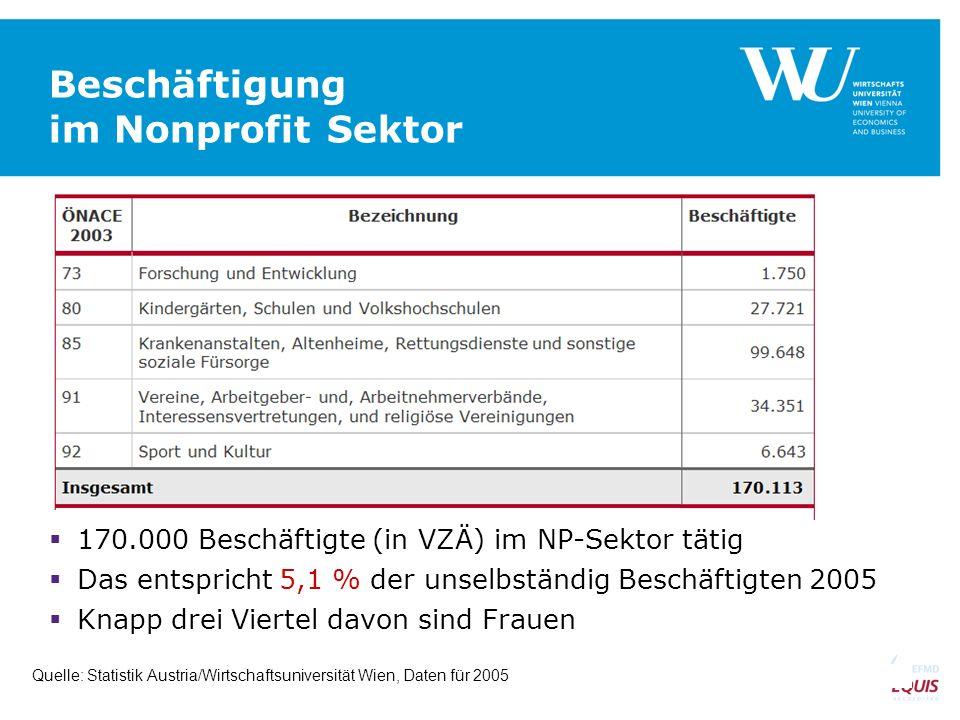 Beschäftigung im Nonprofit Sektor 170.000 Beschäftigte (in VZÄ) im NP-Sektor tätig Das entspricht 5,1 % der unselbständig Beschäftigten 2005 Knapp dre