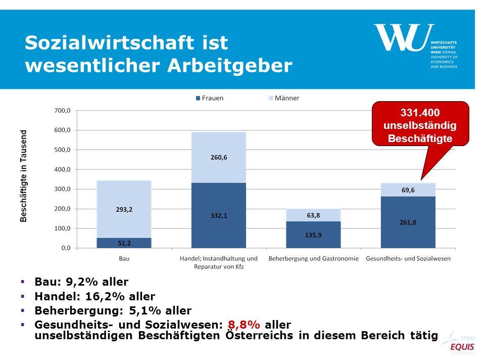 Sozialwirtschaft ist wesentlicher Arbeitgeber Bau: 9,2% aller Handel: 16,2% aller Beherbergung: 5,1% aller Gesundheits- und Sozialwesen: 8,8% aller un