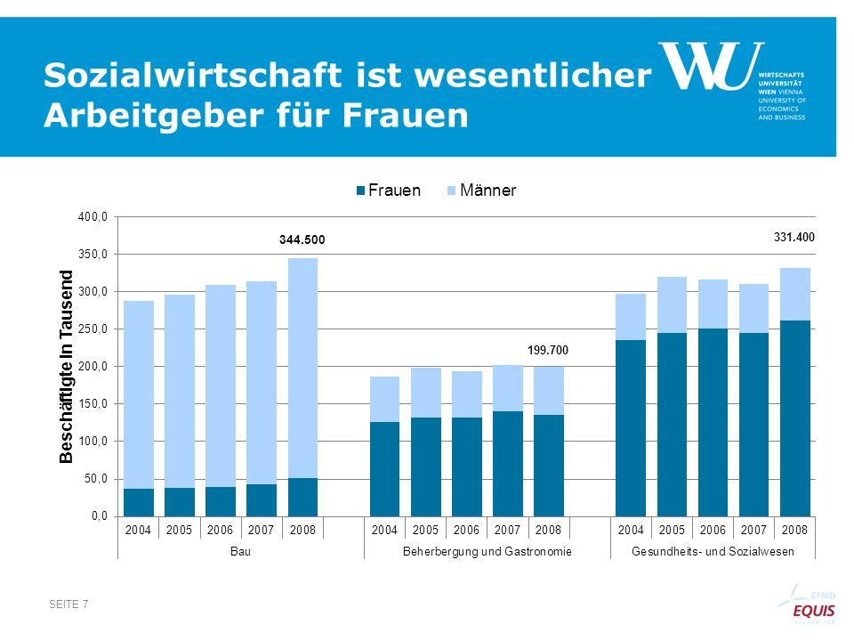 Sozialwesen zählt nach Anteil an Bruttowertschöpfung zu TOP 5 SEITE 8 Quelle: Statistik Austria (2010): Volkswirtschaftliche Gesamtrechnung.