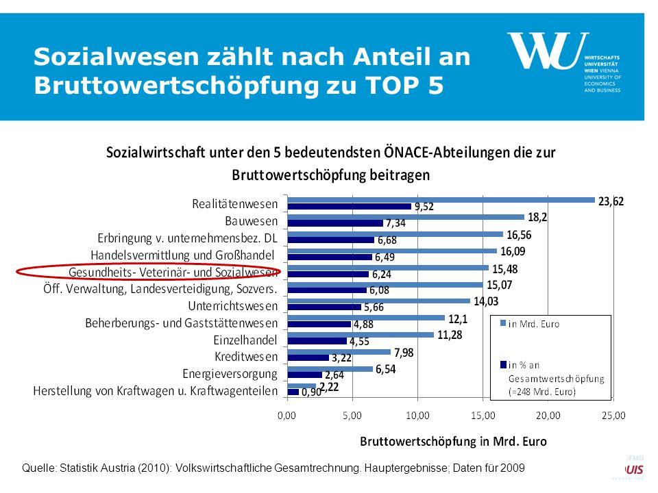 Sozialwesen zählt nach Anteil an Bruttowertschöpfung zu TOP 5 SEITE 8 Quelle: Statistik Austria (2010): Volkswirtschaftliche Gesamtrechnung. Haupterge