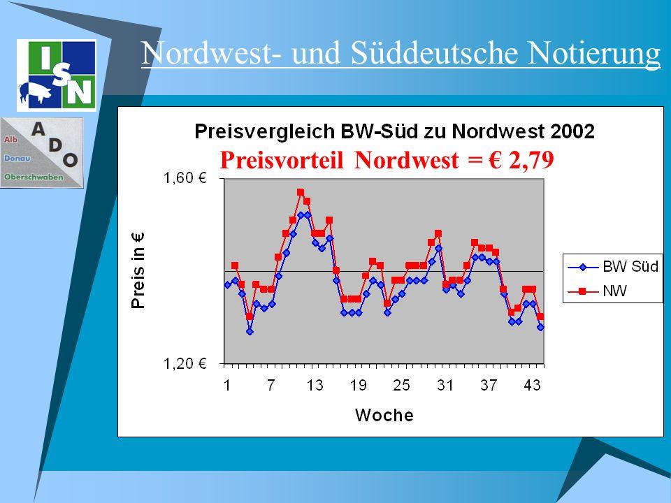 Preisvorteil Nordwest = 2,79