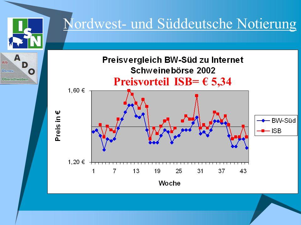 Nordwest- und Süddeutsche Notierung Preisvorteil ISB= 5,34