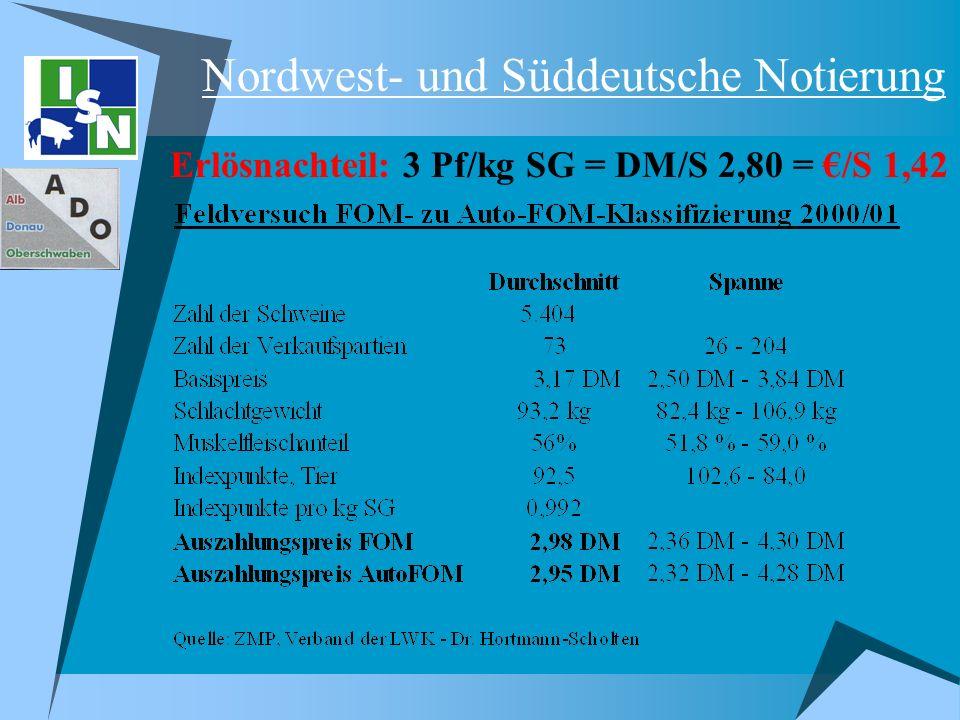 Nordwest- und Süddeutsche Notierung Erlösnachteil: 3 Pf/kg SG = DM/S 2,80 = /S 1,42