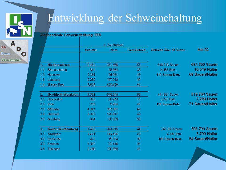 Fazit 1.Ja, Landwirte können die Süddeutschen Notierungen beeinflussen 2.Die von den Tierhaltern seit den 60er Jahren in Eigenverantwortung verbesserte Prozeß- und Produktqualität (Tiergesundheit, Hygiene, Umwelt, Gruppenhaltung,...) wird zunehmend fremdbestimmt 3.Stark beschleunigter Strukturwandel 4.Weitere Entfremdung der Bevölkerung von der landwirtschaftlichen Erzeugung 5.QS als Chance.
