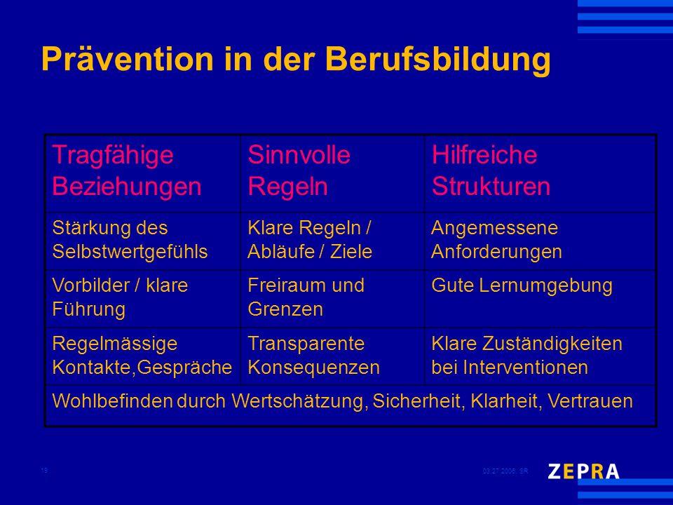 03.27.2006, SR 19 Prävention in der Berufsbildung Tragfähige Beziehungen Sinnvolle Regeln Hilfreiche Strukturen Stärkung des Selbstwertgefühls Klare R