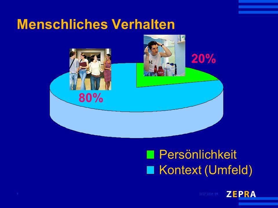 03.27.2006, SR 4 Menschliches Verhalten 20% 80% Persönlichkeit Kontext (Umfeld)