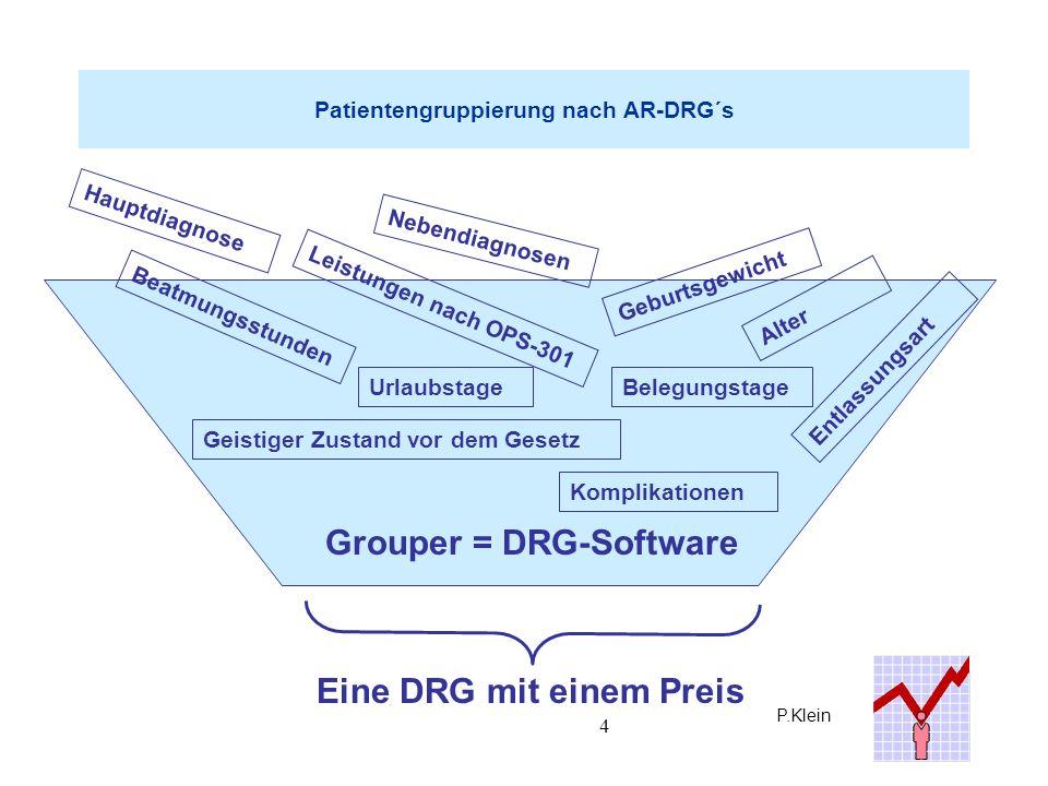 P.Klein 35 DRG-Systeme: Risiken Befürchtet wird ein DRG-Creep, Up-Coding, illegales Gaming, was allerdings sehr leicht zu kontrollieren ist und in der Regel rechtliche Konsequenzen nach sich zieht.