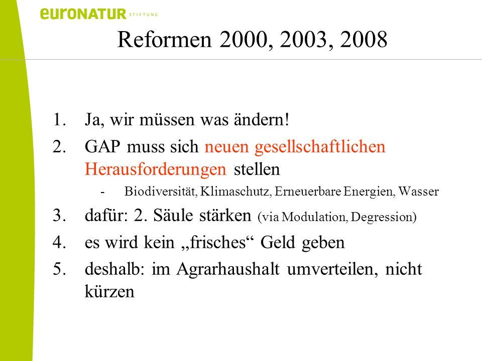Reformen 2000, 2003, 2008 1.Ja, wir müssen was ändern! 2.GAP muss sich neuen gesellschaftlichen Herausforderungen stellen -Biodiversität, Klimaschutz,