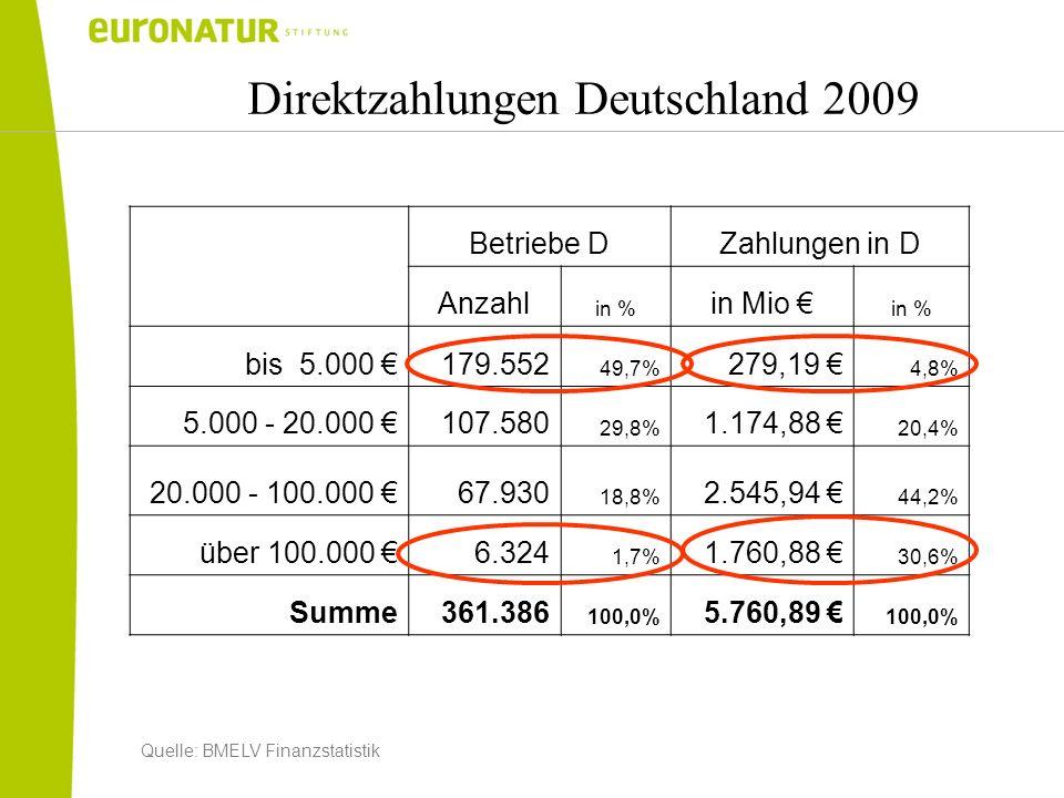 Direktzahlungen Deutschland 2009 Betriebe DZahlungen in D Anzahl in % in Mio in % bis 5.000 179.552 49,7% 279,19 4,8% 5.000 - 20.000 107.580 29,8% 1.1