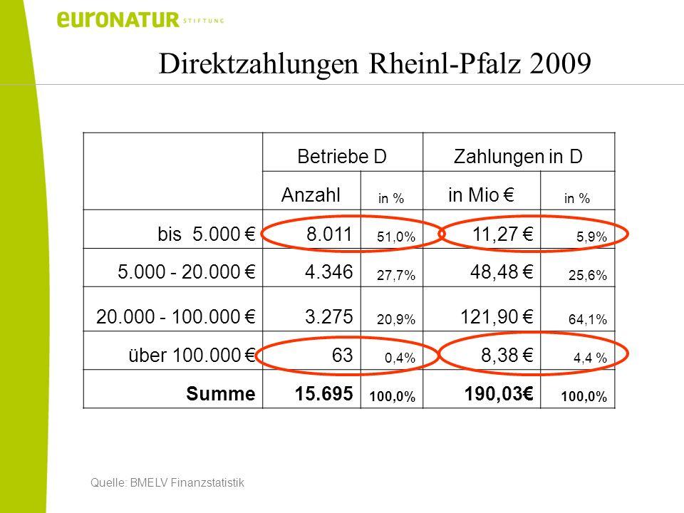 Direktzahlungen Rheinl-Pfalz 2009 Betriebe DZahlungen in D Anzahl in % in Mio in % bis 5.000 8.011 51,0% 11,27 5,9% 5.000 - 20.000 4.346 27,7% 48,48 2