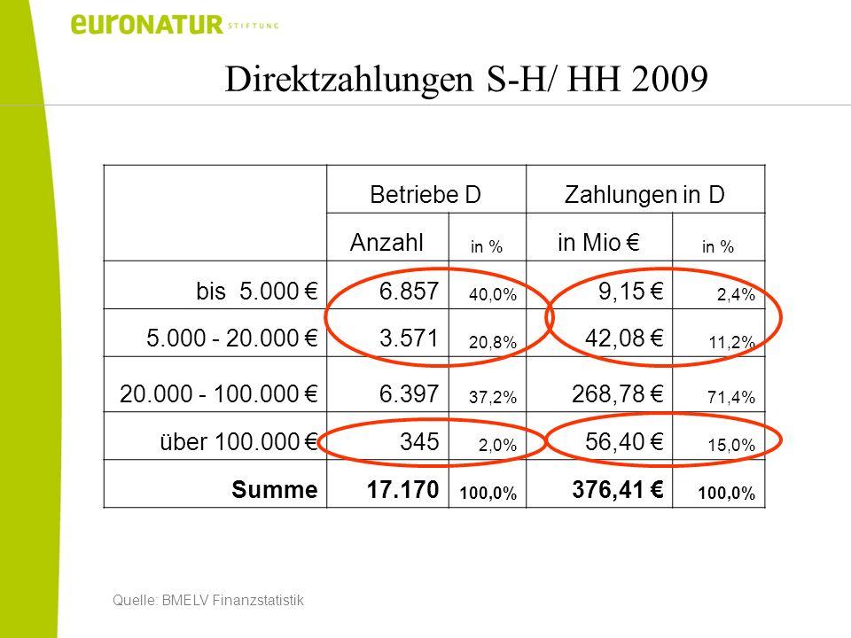 Direktzahlungen S-H/ HH 2009 Betriebe DZahlungen in D Anzahl in % in Mio in % bis 5.000 6.857 40,0% 9,15 2,4% 5.000 - 20.000 3.571 20,8% 42,08 11,2% 2