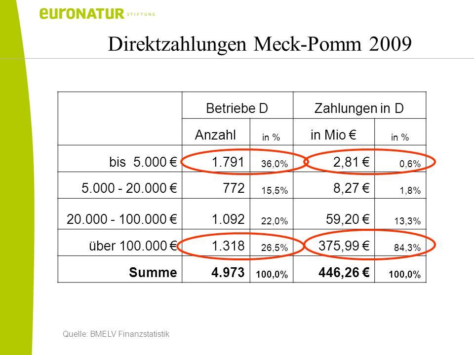 Direktzahlungen Meck-Pomm 2009 Betriebe DZahlungen in D Anzahl in % in Mio in % bis 5.000 1.791 36,0% 2,81 0,6% 5.000 - 20.000 772 15,5% 8,27 1,8% 20.