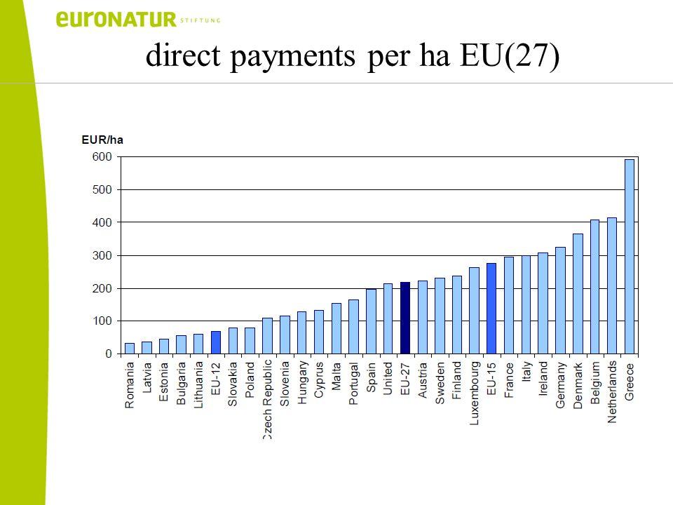 direct payments per ha EU(27)