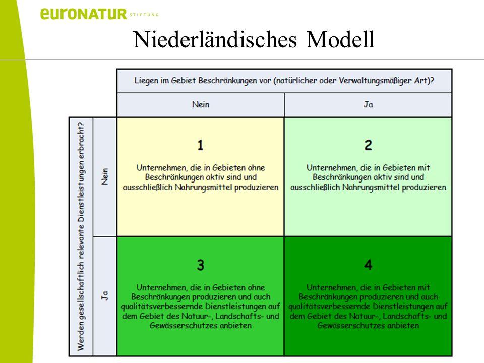 Niederländisches Modell