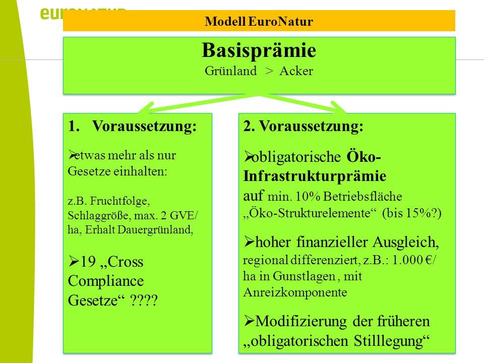 Basisprämie Grünland > Acker Basisprämie Grünland > Acker 2. Voraussetzung: obligatorische Öko- Infrastrukturprämie auf min. 10% Betriebsfläche Öko-St