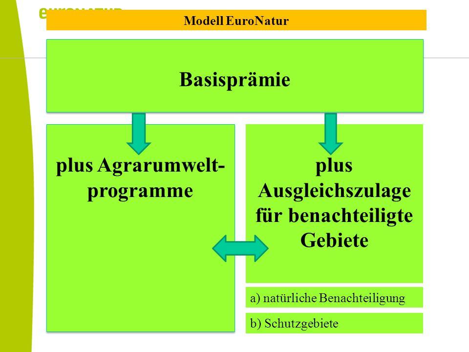 Basisprämie plus Agrarumwelt- programme plus Ausgleichszulage für benachteiligte Gebiete a) natürliche Benachteiligung b) Schutzgebiete Modell EuroNat