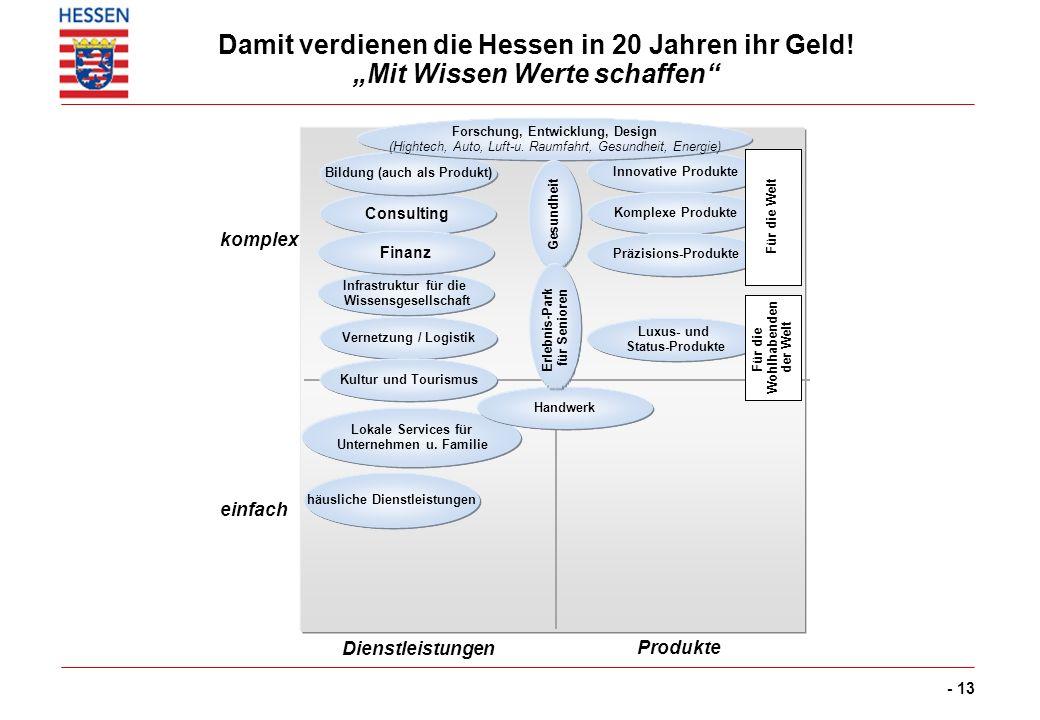 - 13 Infrastruktur für die Wissensgesellschaft Consulting Finanz Dienstleistungen Produkte einfach komplex Bildung (auch als Produkt) Vernetzung / Log