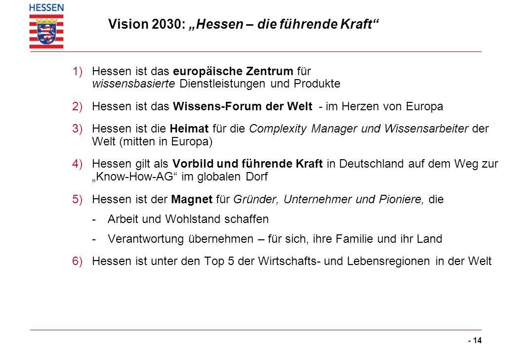 - 14 Vision 2030: Hessen – die führende Kraft 1)Hessen ist das europäische Zentrum für wissensbasierte Dienstleistungen und Produkte 2)Hessen ist das