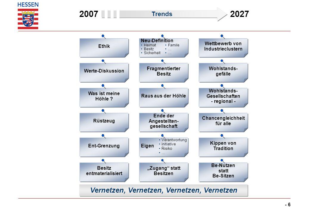 - 6 2007 2027 Ethik Werte-Diskussion Was ist meine Höhle ? Rüstzeug Ent-Grenzung Besitz entmaterialisiert Neu-Definition Heimat Besitz Sicherheit Frag