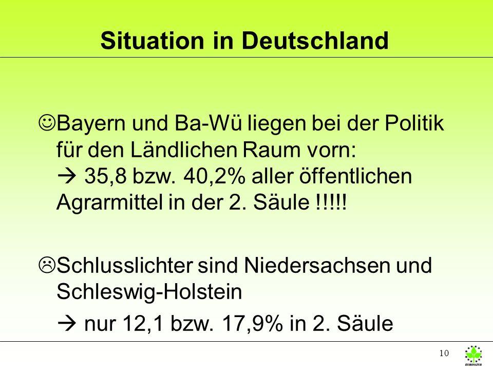 10 Situation in Deutschland JBayern und Ba-Wü liegen bei der Politik für den Ländlichen Raum vorn: 35,8 bzw. 40,2% aller öffentlichen Agrarmittel in d